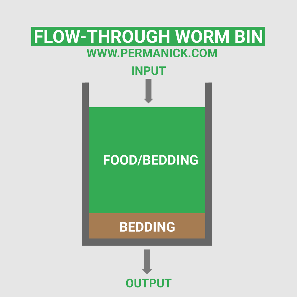 Flow-Through Worm Compost
