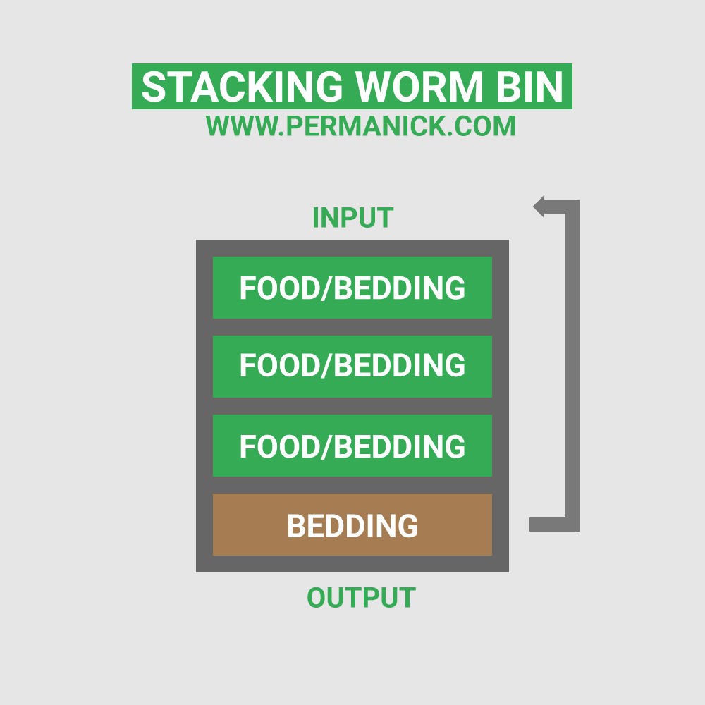 Stacking Worm Compost